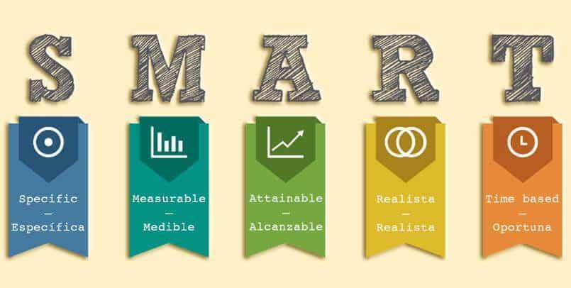 Objetivos SMART para plan de accion