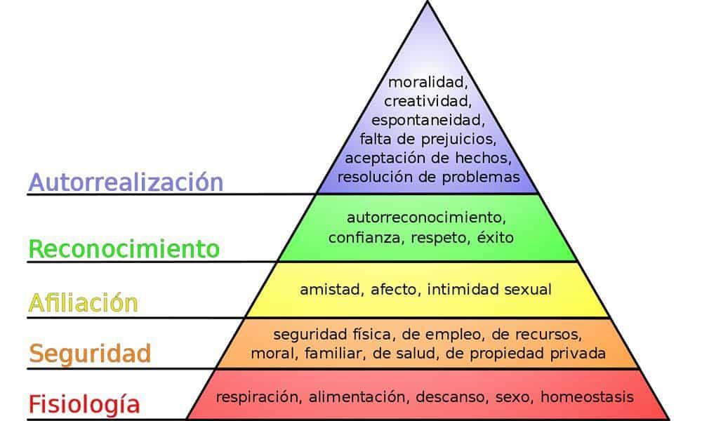 Gráfico Piramide de Maslow